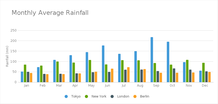 44 charts for advanced users the following example creates a bar chart that shows the monthly average rainfall in four major cities ccuart Image collections